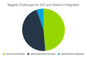 Technical Challenges: 48.6% Aligning Business Processes: 49.9% Organizational Challenges: 5.4%